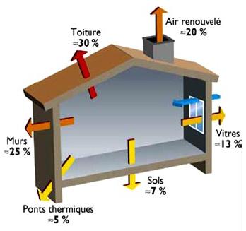 Isolation thermique les solutions - Perte d energie maison ...